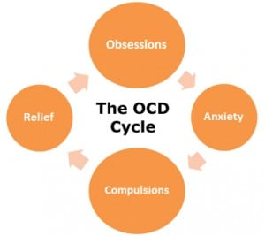 hypnotherapy ocd
